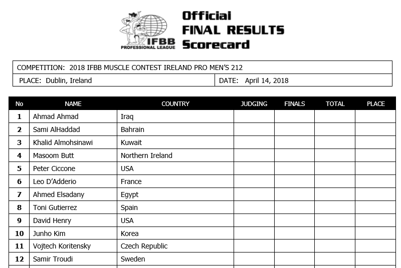 Musclecontest Ireland Pro 2018 competitor list