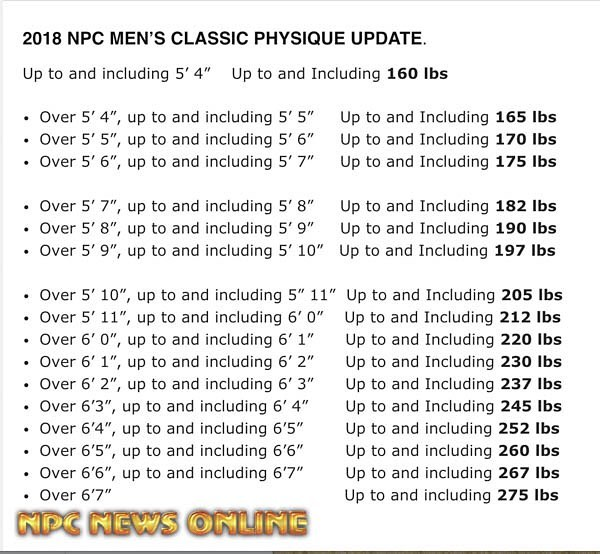 2018 NPC MEN'S CLASSIC PHYSIQUE UPDATE